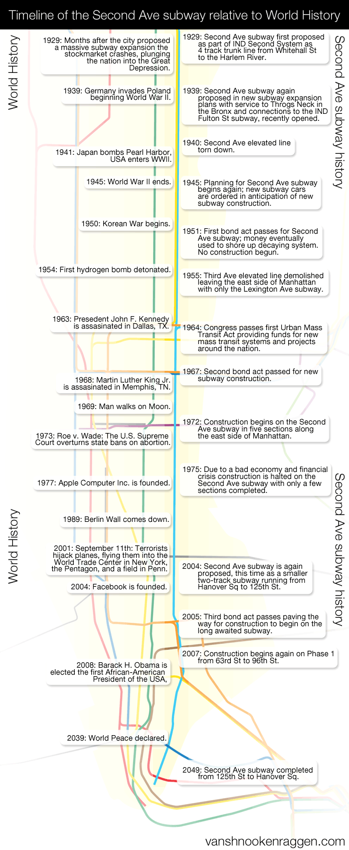 Timeline of the Second Ave subway relative to World History.