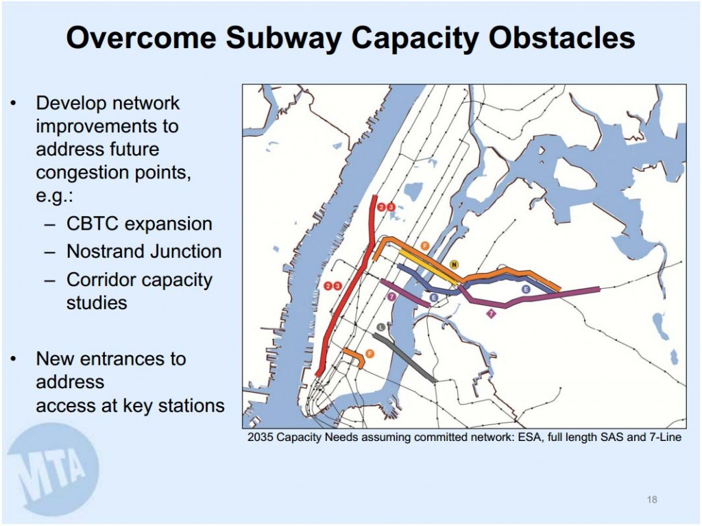 MTA Capacity Needs 2035