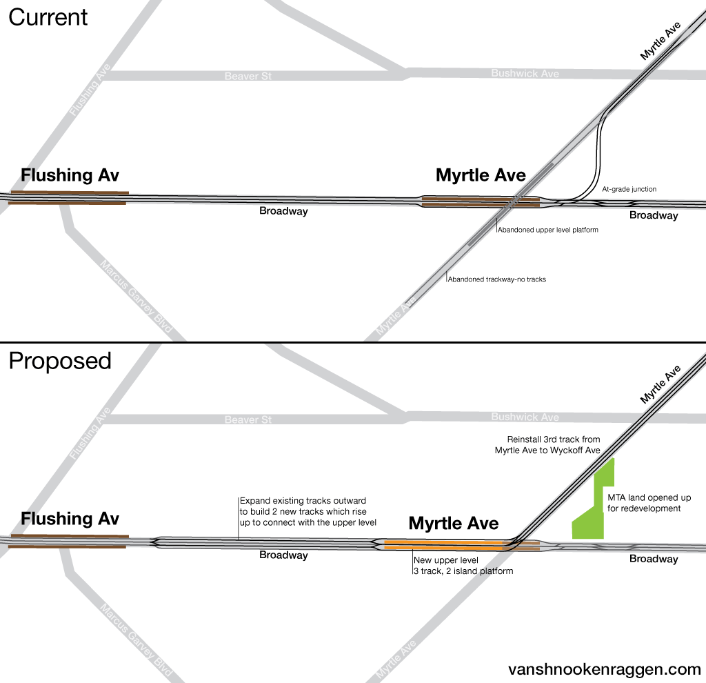 Track map showing current and proposed Myrtle-Broadway connections.
